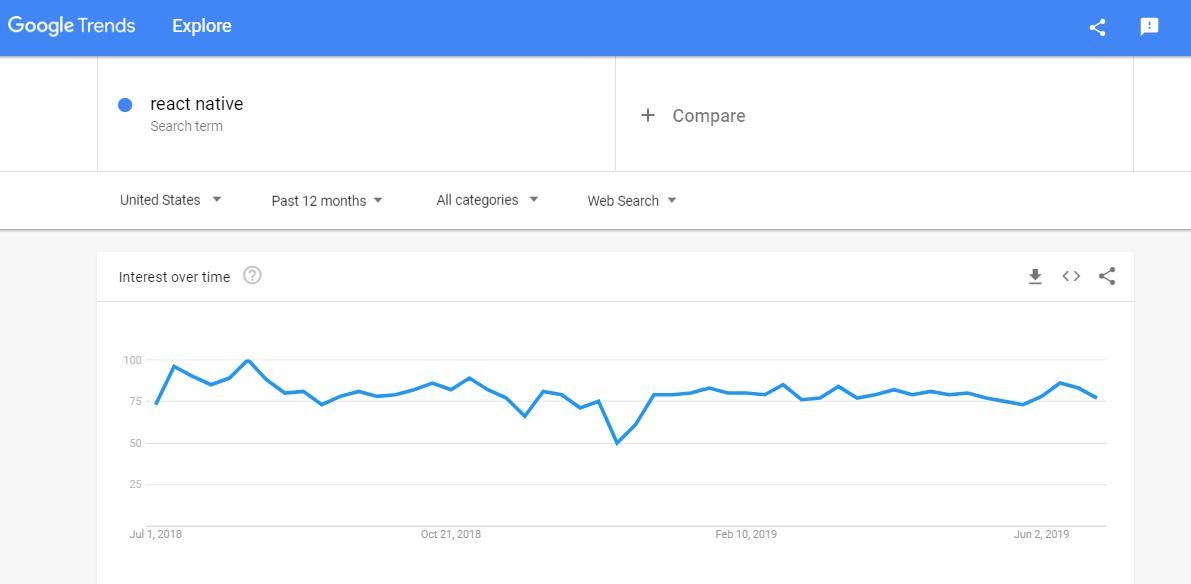 React Native - Google Trends