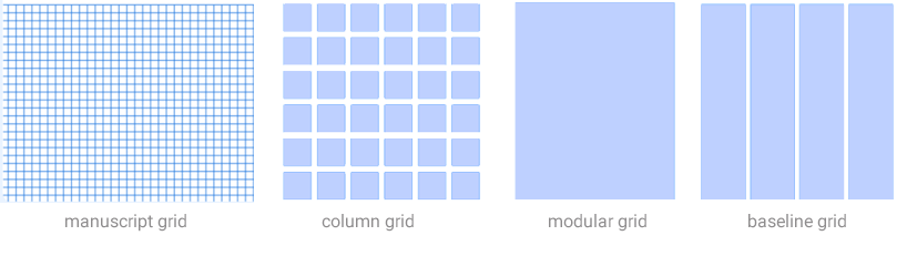 Types of layout Grids